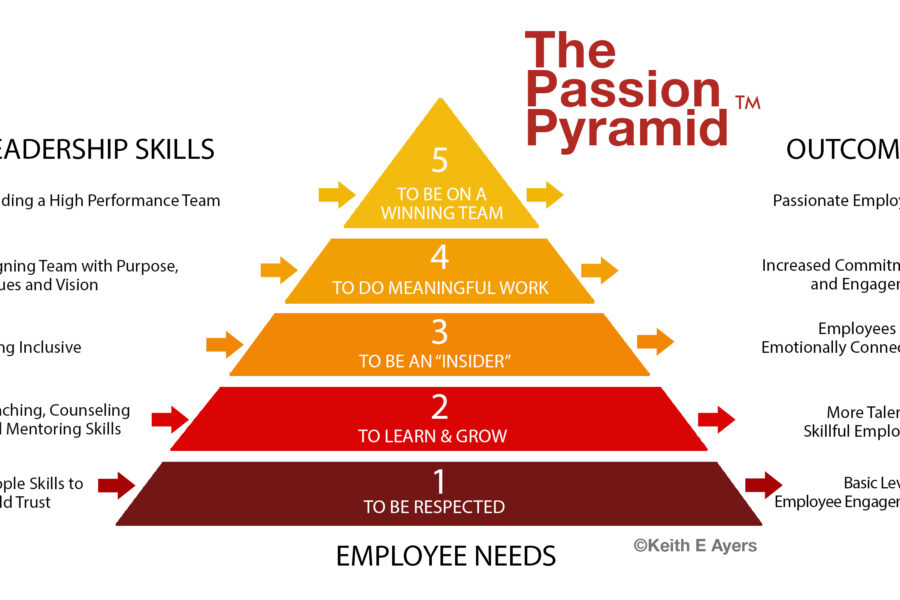 How Can You Assist Employees in Becoming More Engaged with Their Workplace
